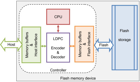 Flash Memory - an overview | ScienceDirect Topics