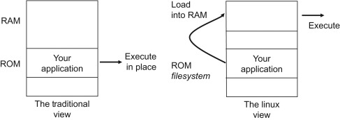 Root File System - an overview | ScienceDirect Topics