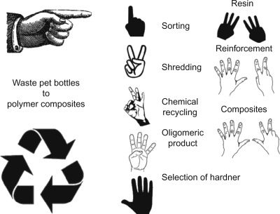 Recycling Process - an overview | ScienceDirect Topics