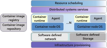 Dependability of Container-Based Data-Centric Systems - ScienceDirect