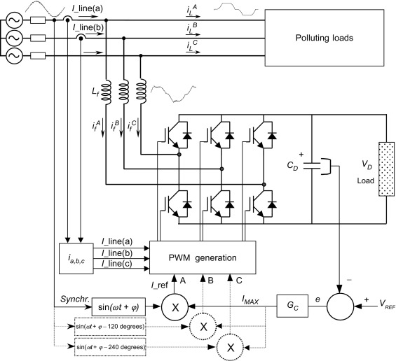 Three Phase Controlled Rectifiers Sciencedirect