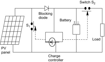 Blocking Diode - an overview   ScienceDirect Topics