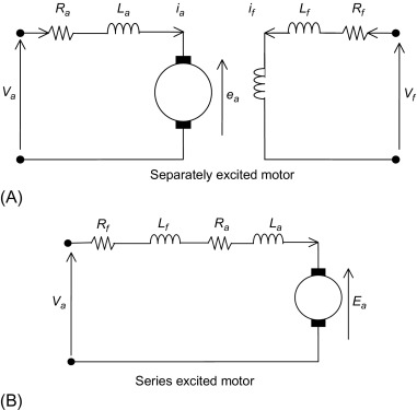 Dc Motor - an overview | ScienceDirect TopicsScienceDirect.com