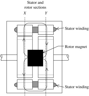 Rotor Pole - an overview | ScienceDirect Topics