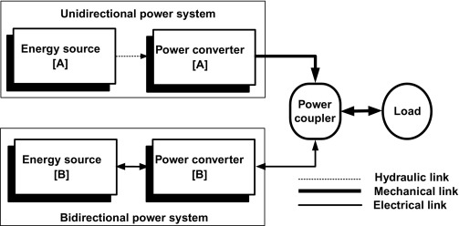 Electric Drive System - an overview | ScienceDirect Topics