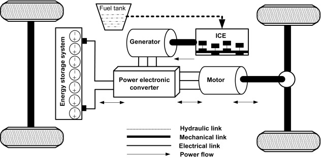 hybrid electric vehicle - an overview | ScienceDirect Topics