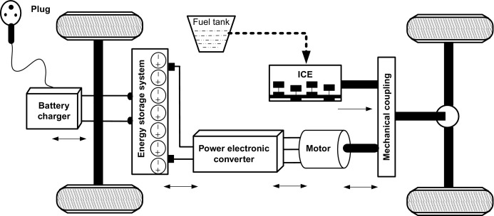 Plug-in Hybrid Electric Vehicle - an overview | ScienceDirect Topics | Hybrid Engine Diagram Power Of A Train |  | ScienceDirect