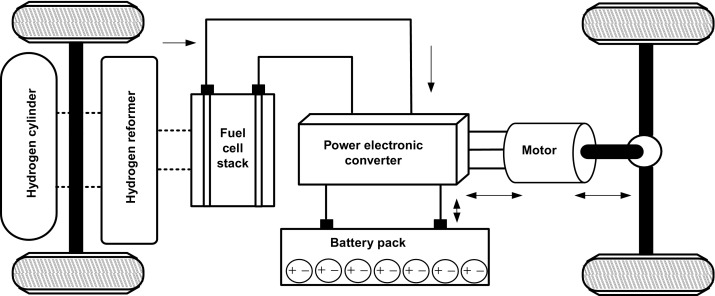 fuel cell vehicle - an overview | ScienceDirect Topics