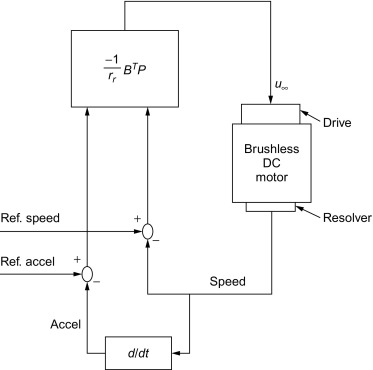 Fuzzy-Logic Applications in Electric Drives and Power