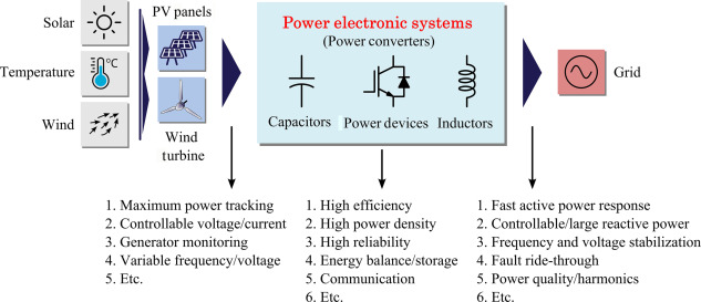 Design For Reliability Of Power Electronic Systems Sciencedirect