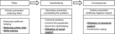 the negative effects of cyberbullying