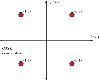 quadrature phase shift keying - an overview | ScienceDirect Topics
