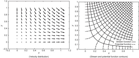 Two-Dimensional Potential-Flow - an overview | ScienceDirect