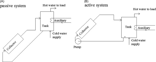 Solar Water Heater - an overview | ScienceDirect Topics