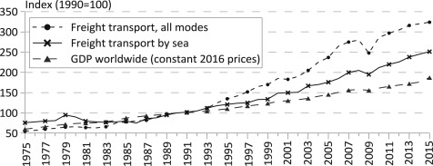 Maritime Transport - an overview | ScienceDirect Topics