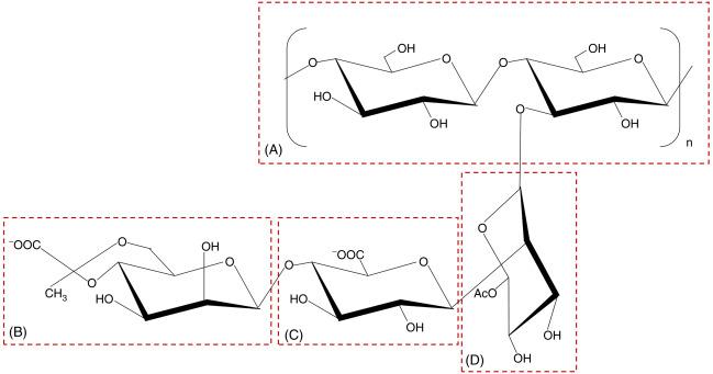 Microbial Polysaccharides as Food Ingredients - ScienceDirect