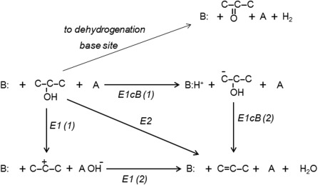 Catalysts and catalysis for acid–base reactions - ScienceDirect