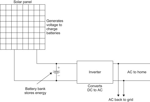 Surprising Common Power Supply An Overview Sciencedirect Topics Wiring Cloud Oideiuggs Outletorg