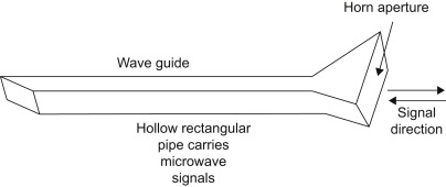 Horn Antenna - an overview   ScienceDirect Topics
