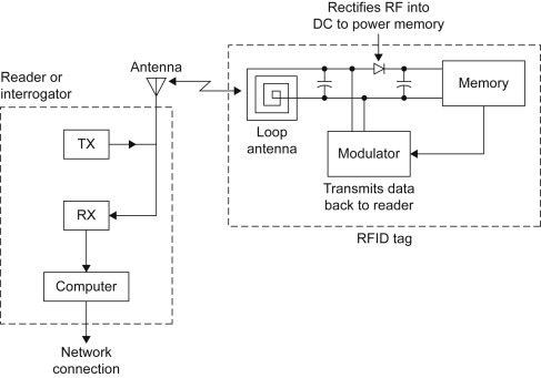 radio frequency identification - an overview | ScienceDirect