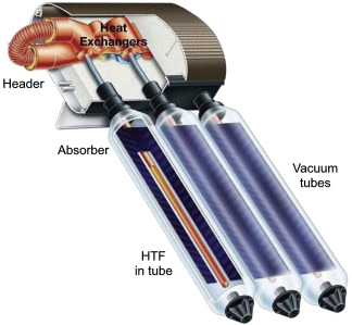 Pipe Header - an overview | ScienceDirect Topics