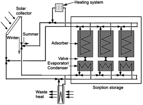 thermal energy storage - an overview | ScienceDirect Topics