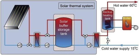 Solar Energy Application - an overview | ScienceDirect Topics