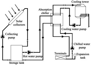 Fan Coil - an overview | ScienceDirect Topics