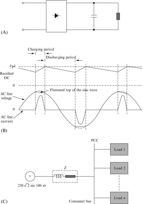 Harmonic Distortion - an overview | ScienceDirect Topics