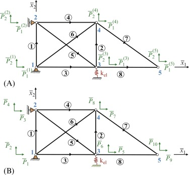 Nodal Force - an overview | ScienceDirect Topics