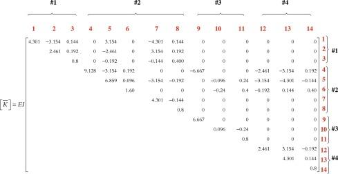 Global Stiffness Matrix - an overview | ScienceDirect Topics