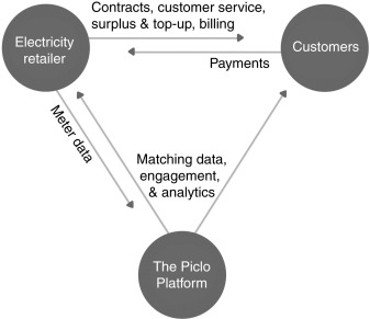 Peer-to-Peer Energy Matching: Transparency, Choice, and Locational