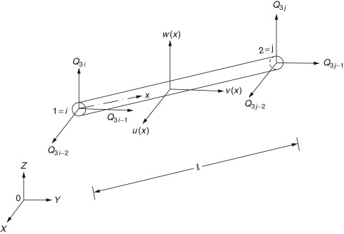 Space Truss - an overview | ScienceDirect Topics