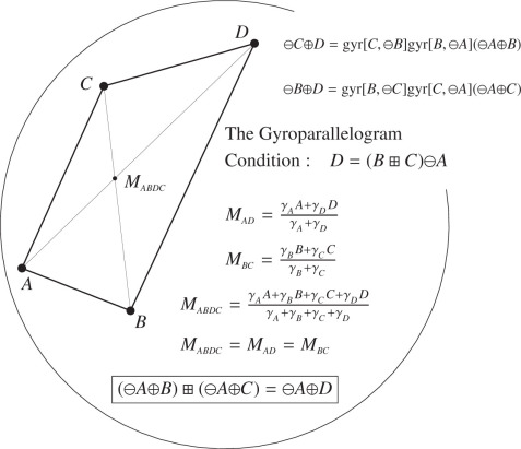 hyperbolic geometry - an overview | ScienceDirect Topics