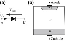 freewheeling diode an overview sciencedirect topicssign in to download full size image figure 2 7 power diode
