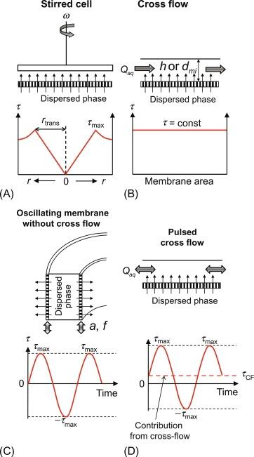 Fabrication of Nanoemulsions by Membrane Emulsification - ScienceDirect