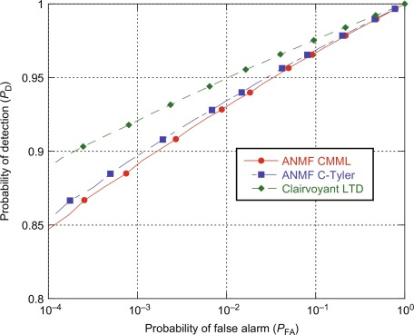 probability of false alarm - an overview | ScienceDirect Topics
