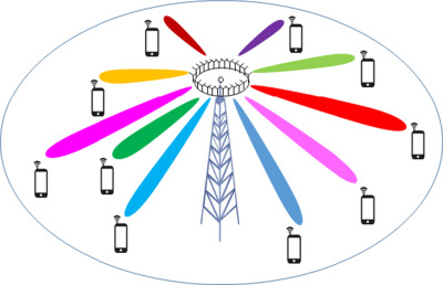 Signal processing for massive MIMO communications