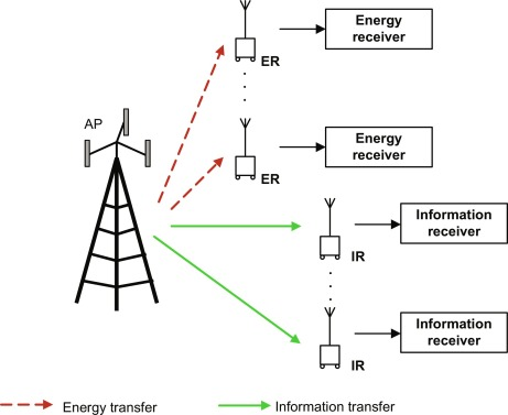 Transmit beamforming for simultaneous wireless information