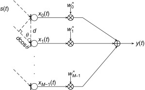Beamforming techniques using microphone arrays - ScienceDirect