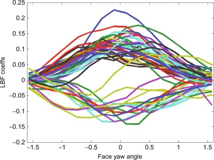 Face detection with a 3D model - ScienceDirect