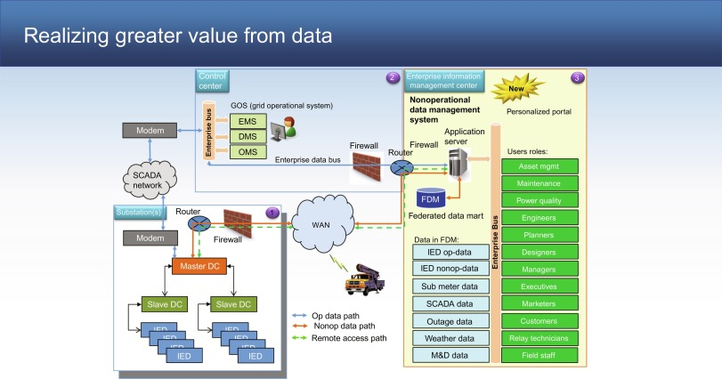 A Holistic Approach to Becoming a Data-Driven Utility - ScienceDirect