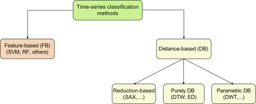 Time-Series Classification Methods: Review and Applications