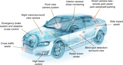 Automotive Electronics An Overview Sciencedirect Topics