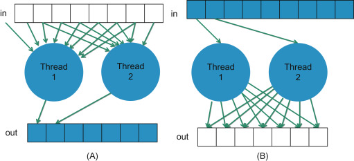 Computational Problem - an overview | ScienceDirect Topics