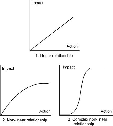 Mitigation Measure - an overview | ScienceDirect Topics