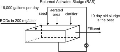 Activated Sludge - an overview | ScienceDirect Topics