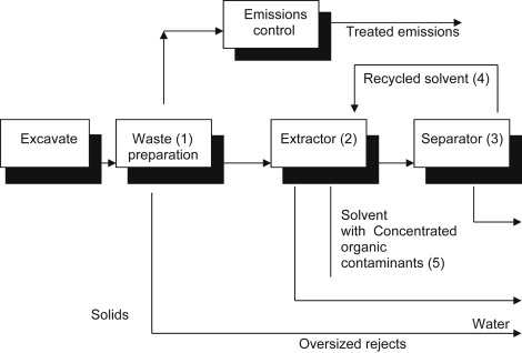 Solvent Extraction An Overview Sciencedirect Topics