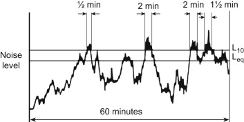Traffic Noise - an overview | ScienceDirect Topics