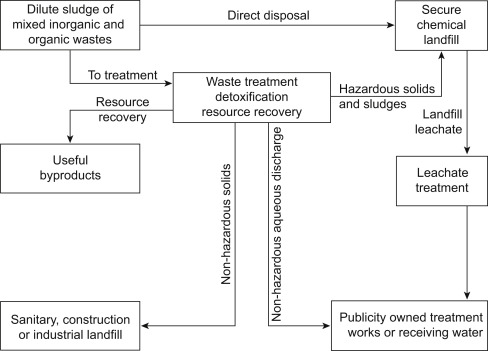 Hazardous Waste Management - an overview | ScienceDirect Topics